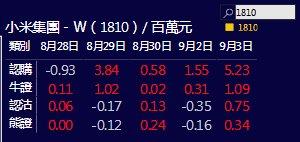 港股午后曾升近千点 小米逆市挫近1%