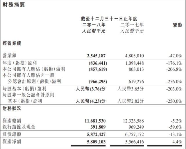 网信金控借壳上市在即,先锋系两港股公司却爆出巨亏
