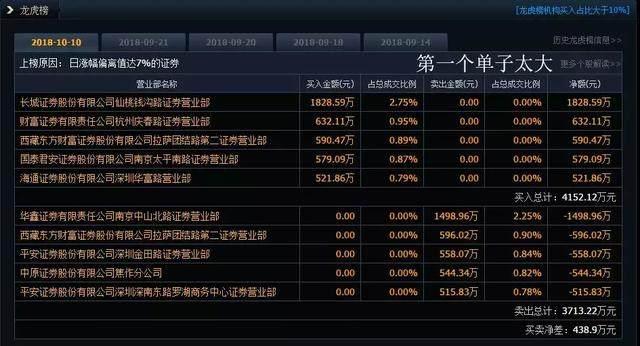 龙虎榜:德新交运再现妖王归来;机构介入欣锐科技