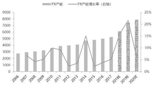 龚宇哲:PTA未来发展方向及PTA产业链关系