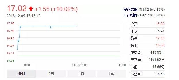 登云股份:益科正润受让公司6.78%股份 将