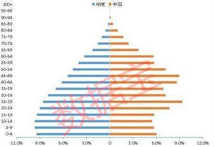印度人口越来越少_印度近半人口露天排便