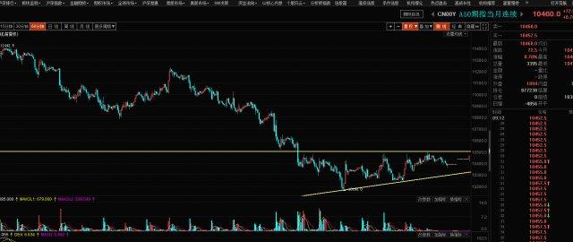 目前市场投机机会严重,富时A50指数还需继续等待时机 富时中国a50指数 第4张