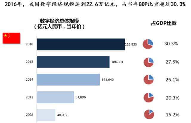 2017年安徽数字经济总量_安徽涉外经济职业学院