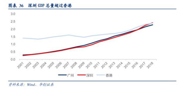 100亿投资有多少gdp_设立100亿新经济创投基金