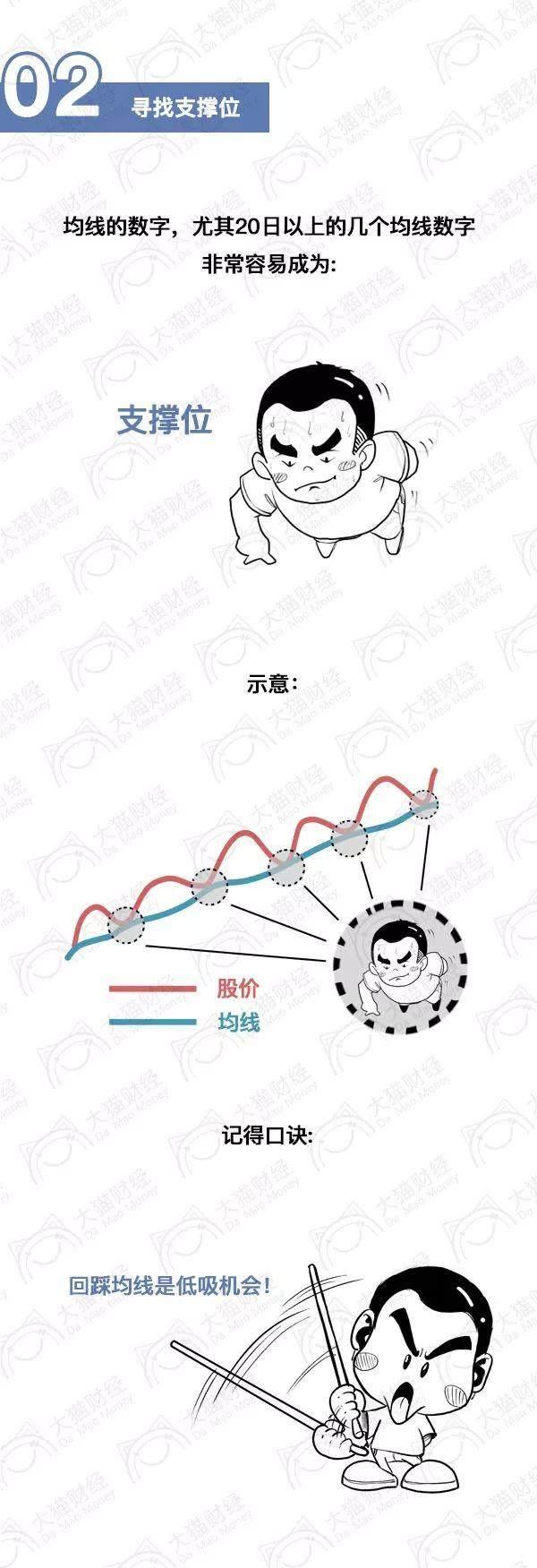 """「漫画」一分钟选好股?股市里最精准的""""一根均线"""""""
