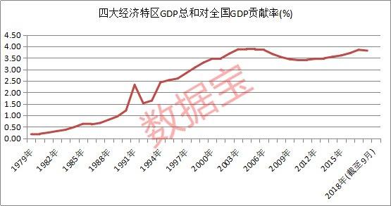 经济特区gdp_中国gdp经济增长图
