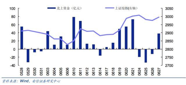 富时罗素指数再调高权重_A股的秋季行情来了吗?