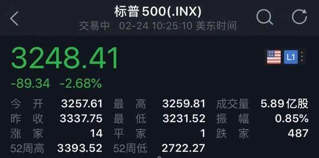 全球市场不眠夜!美股暴跌!恐慌指数飙升,A股怎么走?