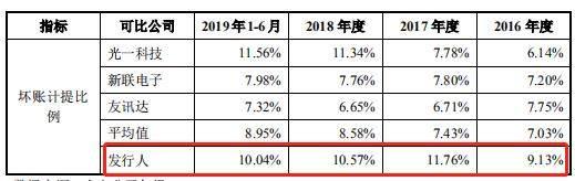 威胜信息IPO:控股股东关系复杂,应收账款超营业收入