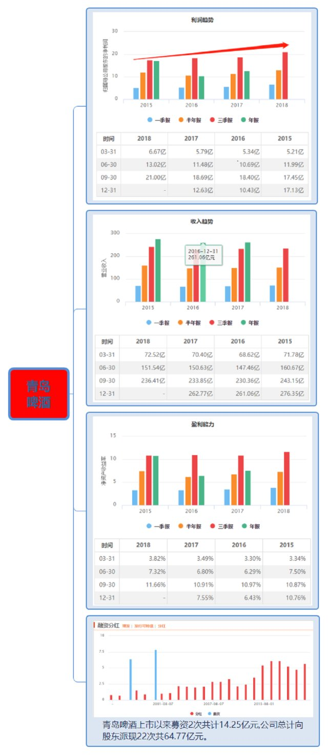 珠江啤酒 东方财富_图解啤酒行业个股(7家上市企业)_股市实战(gssz)股吧_东方财富 ...