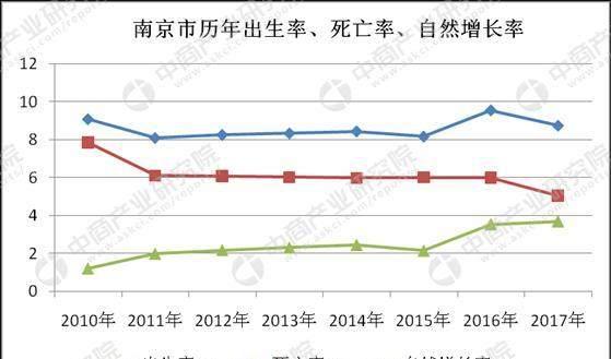 郑州2017常住人口_郑州人口结构图