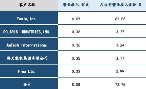 龙头!特斯拉重要供应商,股价10天翻倍,还能买?