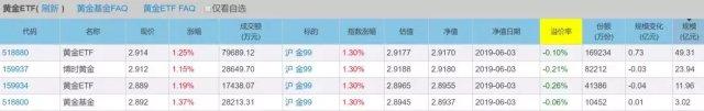 远大国际期货黄金投资的正确姿势:纸黄金|黄金ET|黄金基金|实物黄金|黄金T+D|黄金期货 黄金直播室 第4张
