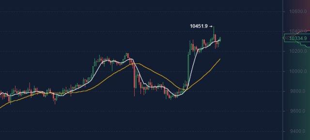 洛飞论币:2.12BTC放量上行多头强势,短期或将延续上行
