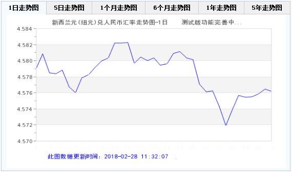 2月28日新西兰元兑人民币汇率走势图分析 今天