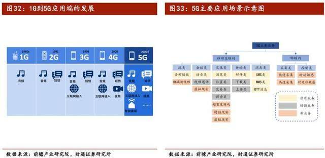 5G将到,商落地走到哪了?
