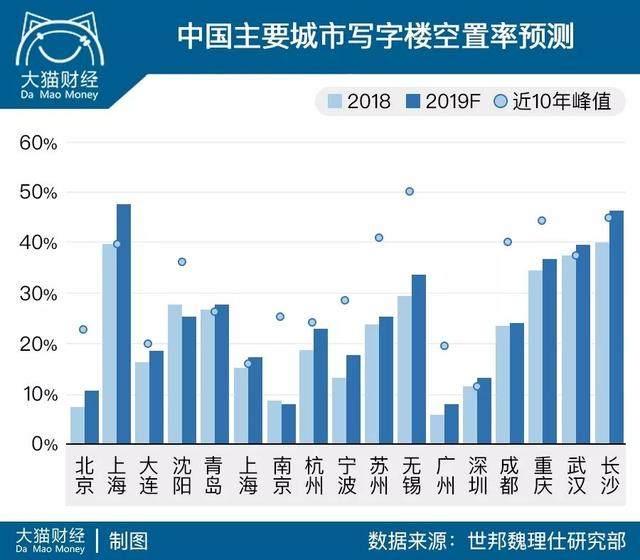 中国究竟有多少空置房?