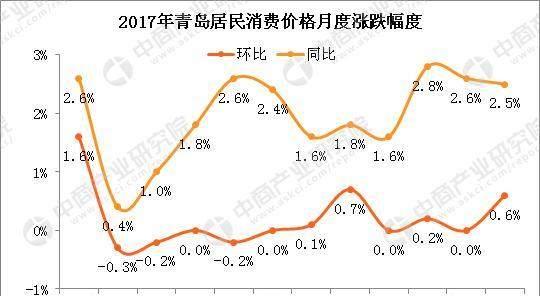 青岛常住人口2017_2017年青岛常住人口增加8.65万 不敌厦门却力压苏州